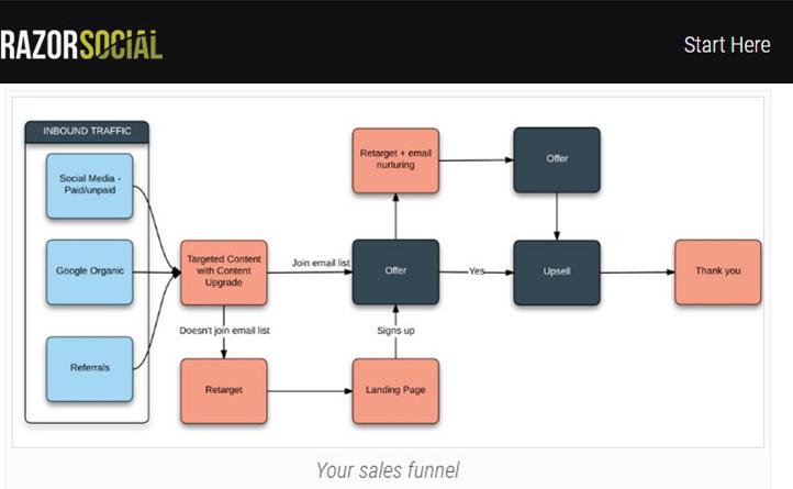 Razor Social Sales Funnel